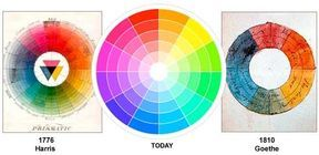 Pin By Najia On الوان Color Theory Color Wheel Color Harmony