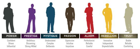 Which personality do you have at work?