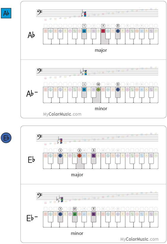 Piano piano chords eb : Pinterest • The world's catalog of ideas