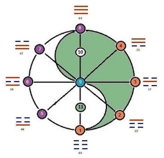Les Trois Cours | Tarogramme