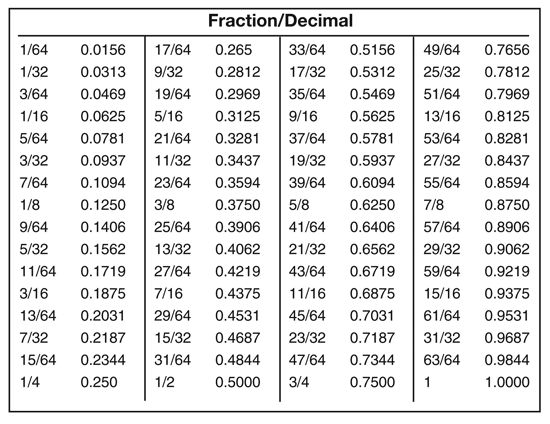 Conversion Chart For Fractions Decimals And Millimeters  Fonts