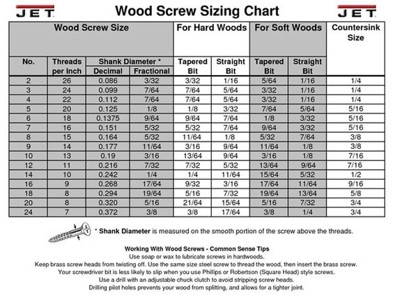 Small Screw Size Chart Pictures To Pin On Pinterest