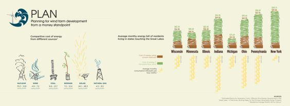 Wind Turbine Infographic by Lucas Fitzpatrick, via Behance