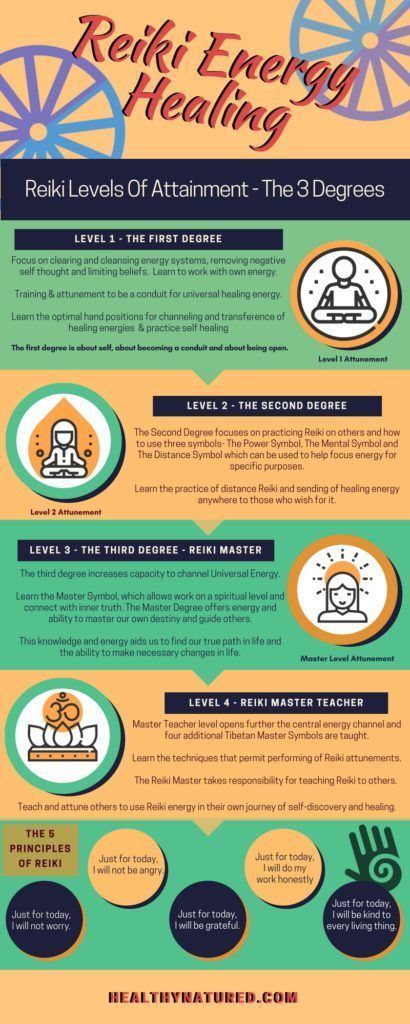 what is reiki energy healing this infographic from healthynature com describes what is taught in reiki 1 energy healing reiki what is reiki energy healing pinterest