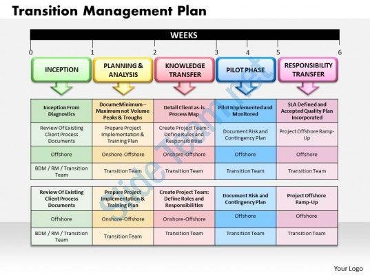 Transition Management Plan Powerpoint Presentation Slide Template