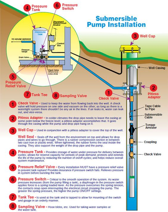 Submersible Pump Installation Instructions Well Pump Submersible Well Pump Water Well House