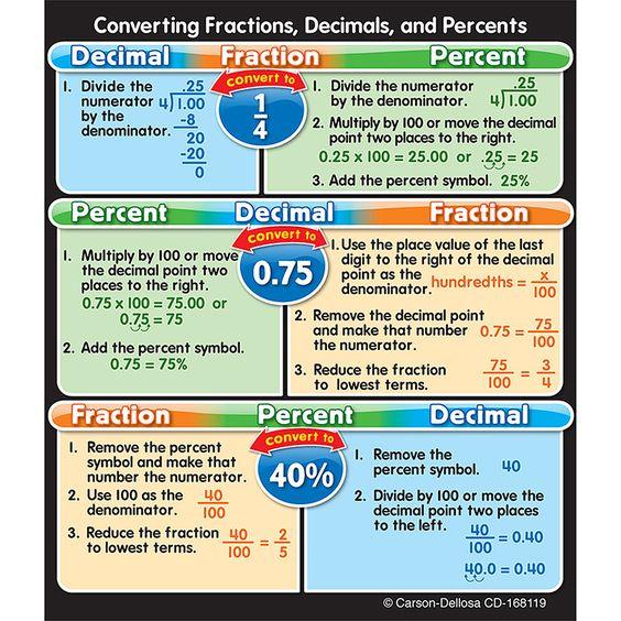 Fractions decimals and percents Percents, Math and Homework - decimal to fraction chart