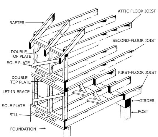 Chinese timber frame architecture platform frame for Wood floor joist construction