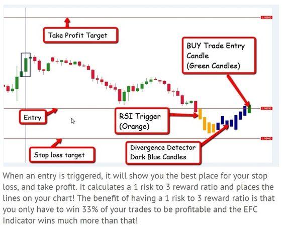 R096 Efc Indicator Scanner Dashboard System Mt4 Trading Forex