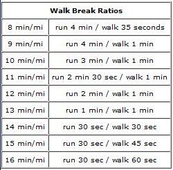 run/walk method... walk break ratios
