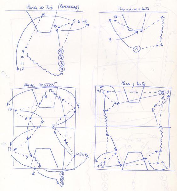 VIVE EL BASKET CON EDUARDO BURGOS: Cuatro ruedas de entrenamiento para trabajar los f...