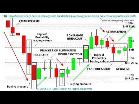 binary options strategy price action traders