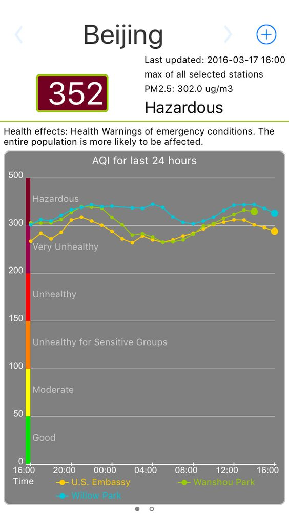 2016-03-17 16:00 Beijing AQI: 352 (PM2.5 302.0ug/m3, max of all selected stations), Hazardous, byhttp://air.castudio.org