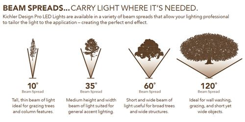 Beam Spreads Carry Light Where It S Needed Kichler Design Pro Led Lights Are Available In A Variety Of Beam S Landscape Lighting Led Landscape Lighting Beams
