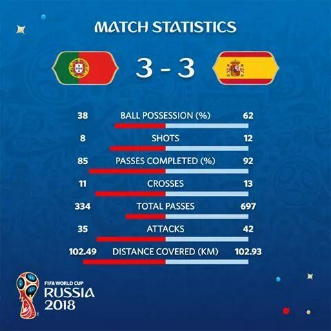 Portugal 3-3 España