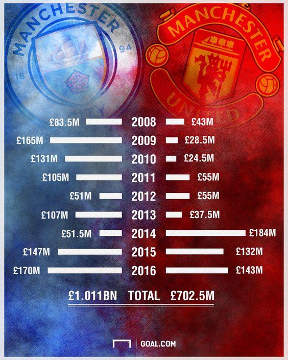 Man Utd or Man City - who has spent more money since 2008? - Goal.com
