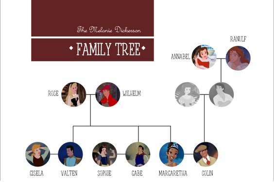 The Melanie Dickerson family tree with Disney crossover.