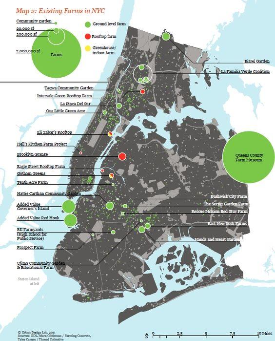Städtische Landwirtschaft in New York