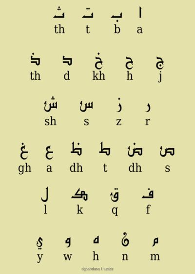 Arabic letters and equivalents in English
