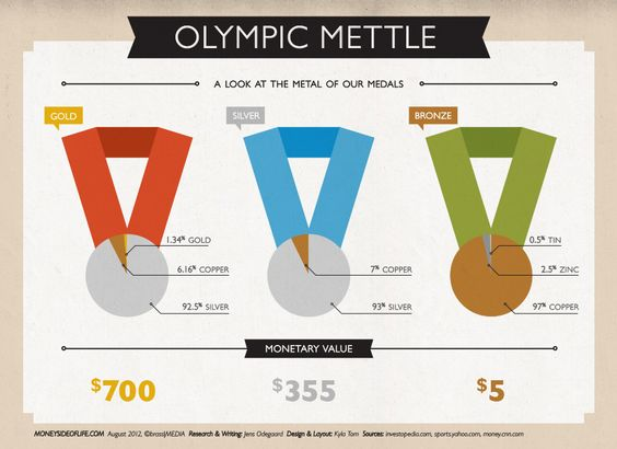Check out what the Olympic medals are actually worth: Amazing Infographics, Infographic Flowcharts, Infografia London2012, Olympics Infographics, Infographic Olympic, Infographics Ex English, Gold Infographic, Interesting Infographics, Olympic Medal