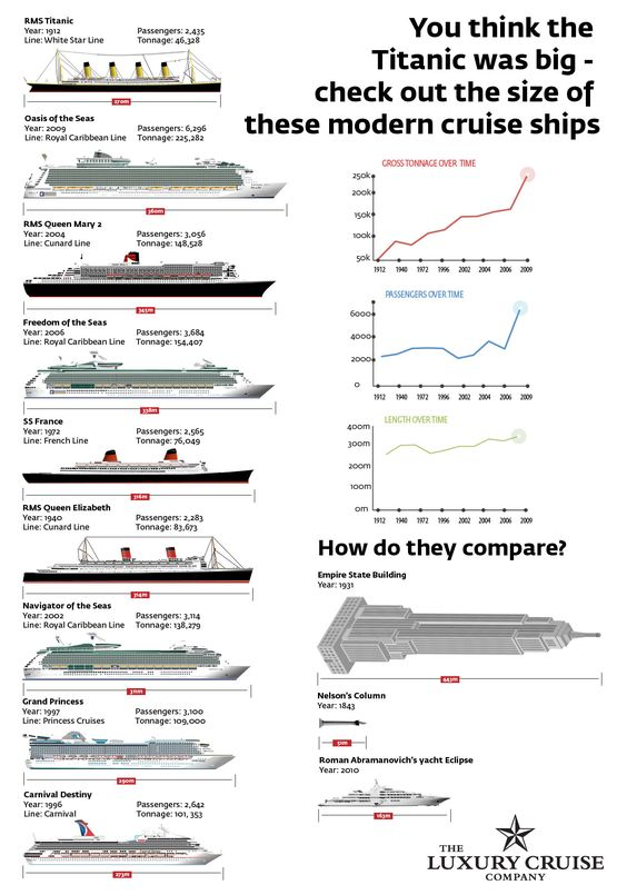 Infographic Titanic Vs Today S Cruise Ships How Do They