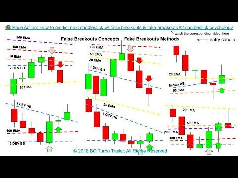 Price Action How To Predict Next Candlestick W False Breakout Tradin In 2020 Predictions Breakouts Psychology