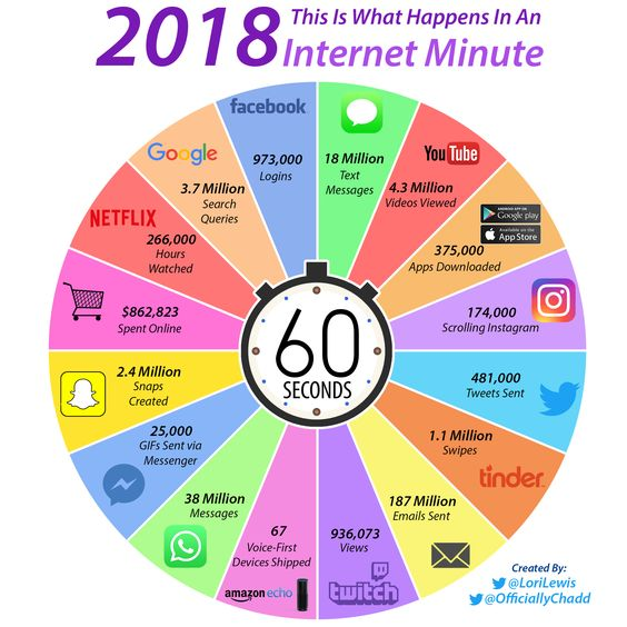What happens in an Internet minute? Here's a cool infographic and a discussion about media and digital trends.