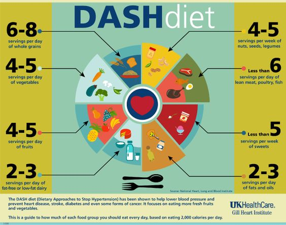 What is the DASH diet about