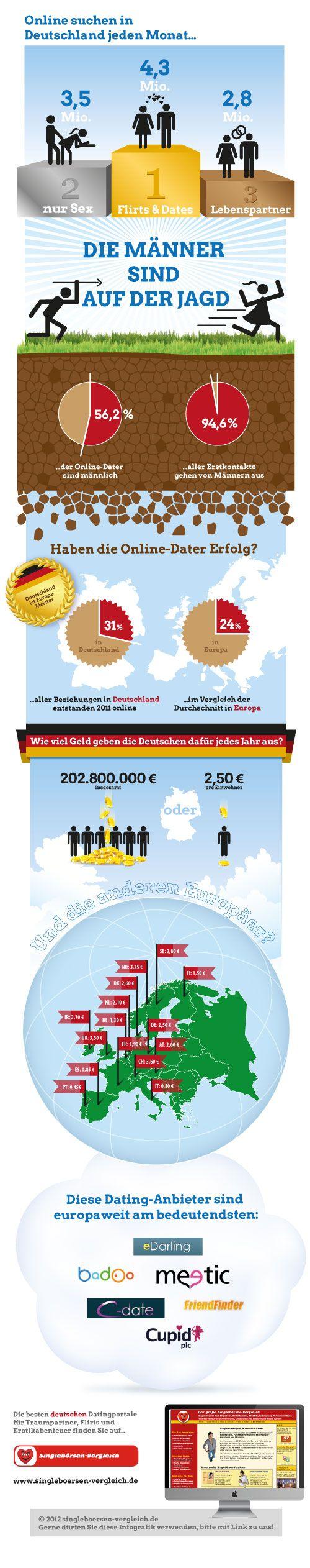 online partnersuche deutschland