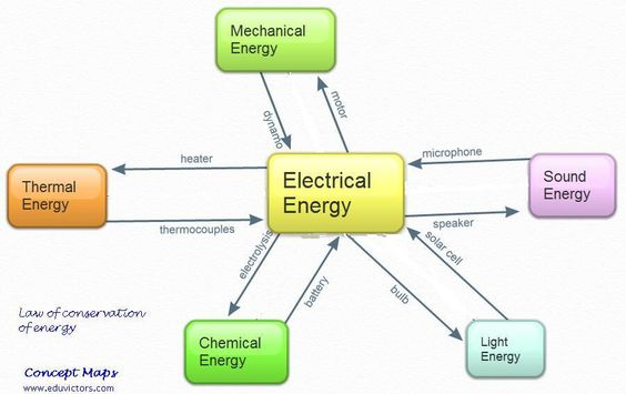Electrical Mechanical Energy : Mechanical energy examples electrical to
