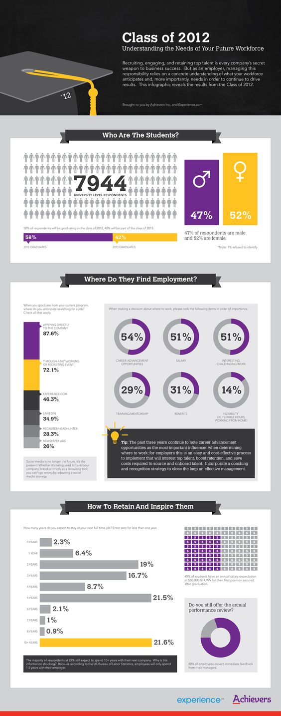 A great infographic depicting the different factors Millennials find important in their jobs.