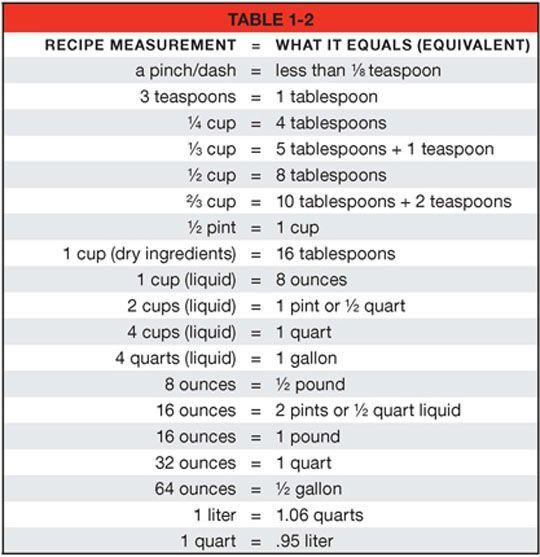 Recipe Abbreviations And Equivalents