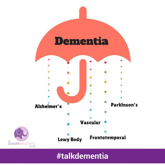 describe the types of dementia and Understanding of the process and experience of dementia describe a range of causes of dementia syndrome alzheimer's is caused by progressive changes and damage in the.