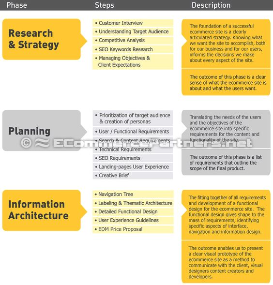 Ecommerce Requirements Specification (ERS) Ecommerce Strategy - seo plan template