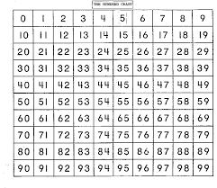 Image result for 100 chart