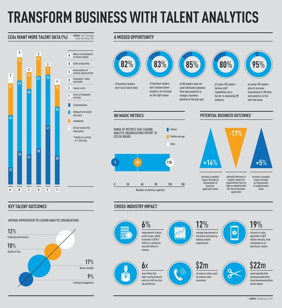 Transform Business With Talent Analytics People Analytics Pinterest Business