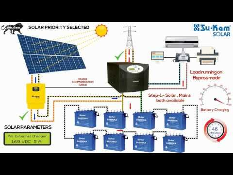 Off Grid Solar System Working Installation Guide With Battery Youtube Solar Power System On Grid Solar System Solar Power