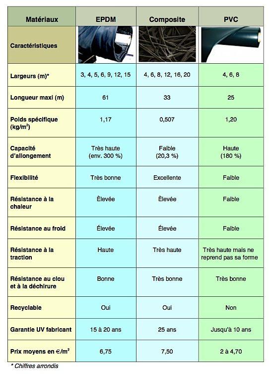 Comparaison des caractéristiques des trois types de bâches de bassin : EPDM, composite etPVC.© DR