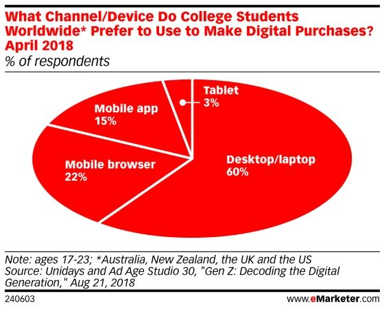 Teens Young Adults Haven T Embraced Mcommerce Yet Emarketer