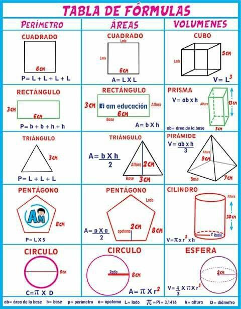 Pin De Lizeth Chávez En Didáctico Fórmulas De Geometría Blog De Matematicas Lecciones De Matemáticas
