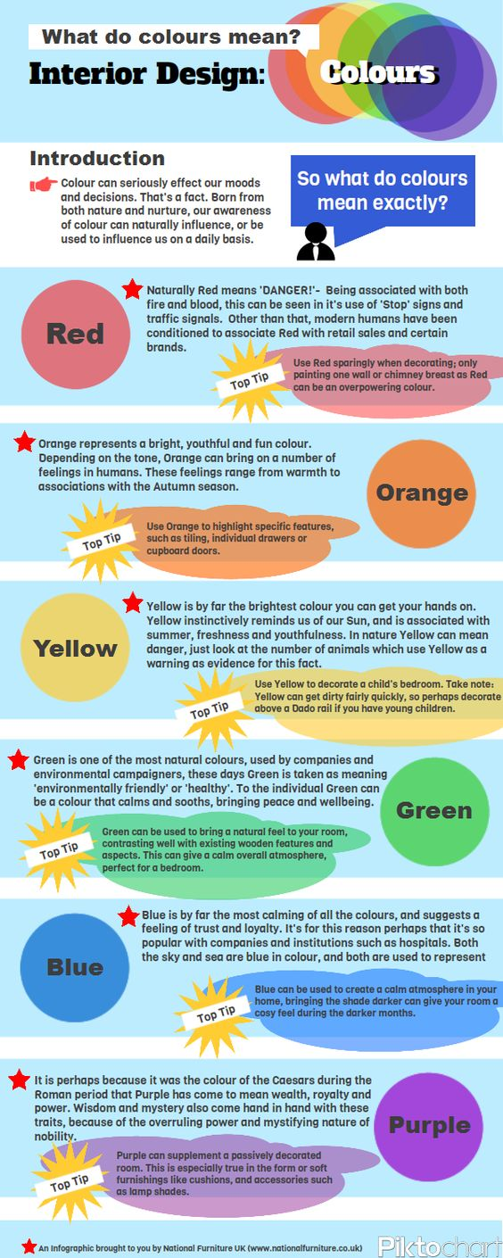 What Colors Mean in Interior Design [Infographic ...