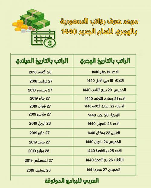 موعد صرف رواتب السعودية 1440 موعد صرف الراتب لهذا الشهر بالهجري والميلادي Calendar 2019 Calendar Dating