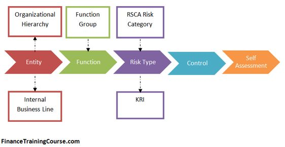 A Simplified Example And Rcsa Case Study Showcasing The Usage Of