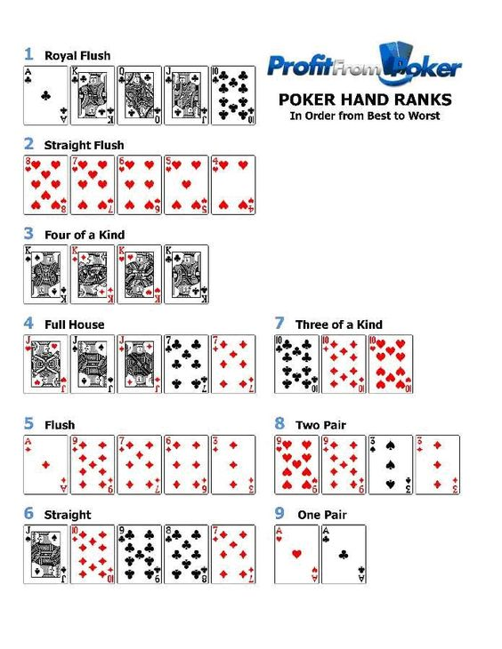 poker hands in order