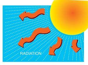 Image Result For Radiation Heat Transfer Equation