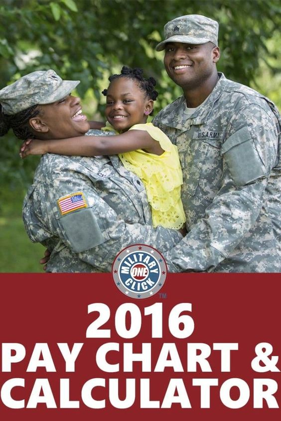 Military pay chart and calculator for 2016!