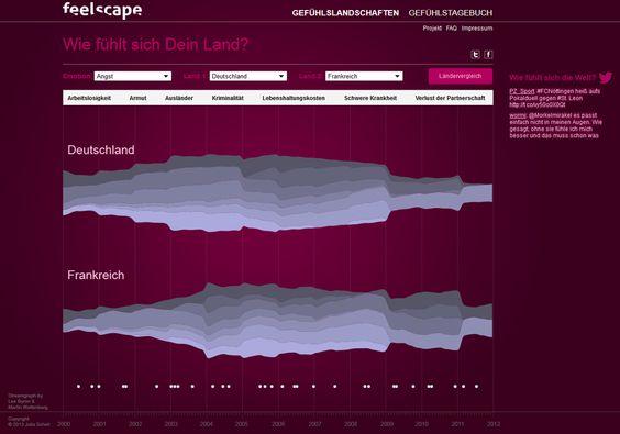 Feelscape ist eine Informationsplattform im World Wide Web. Es beschäftigt sich mit der Erforschung von nationalen Gefühlen. Es zeigt wie sich Länder aus dem europäischen Raum emotional unterscheiden. Die Idee dabei war es, Emotionen: Angst, Glück und Vertrauen anhand von statistischen Daten zu untersuchen und die Unterschiede zwischen den Ländern mit Hilfe von einer Datenvisualisierung abzubilden.  www.feelscape.de