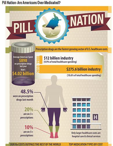 Pill Nation: Are Americans Over-Medicated?
