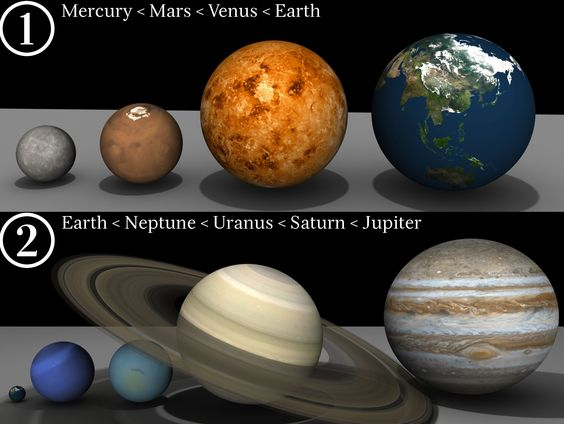 http://scienceblogs.com/startswithabang/files/2012/07/Eight_Planets.jpg