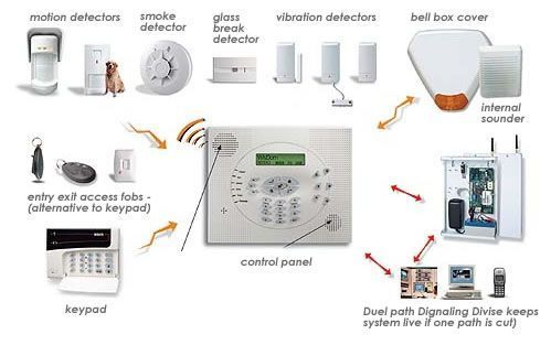 Alarm Systems Change Your Life With These Good Home Security Tips Be Sure To Check Out This He Alarm Systems For Home Home Security Systems Home Security